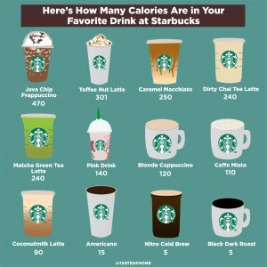 Starbucks Drinks How Many Calories Are In Your Favourite Best Health