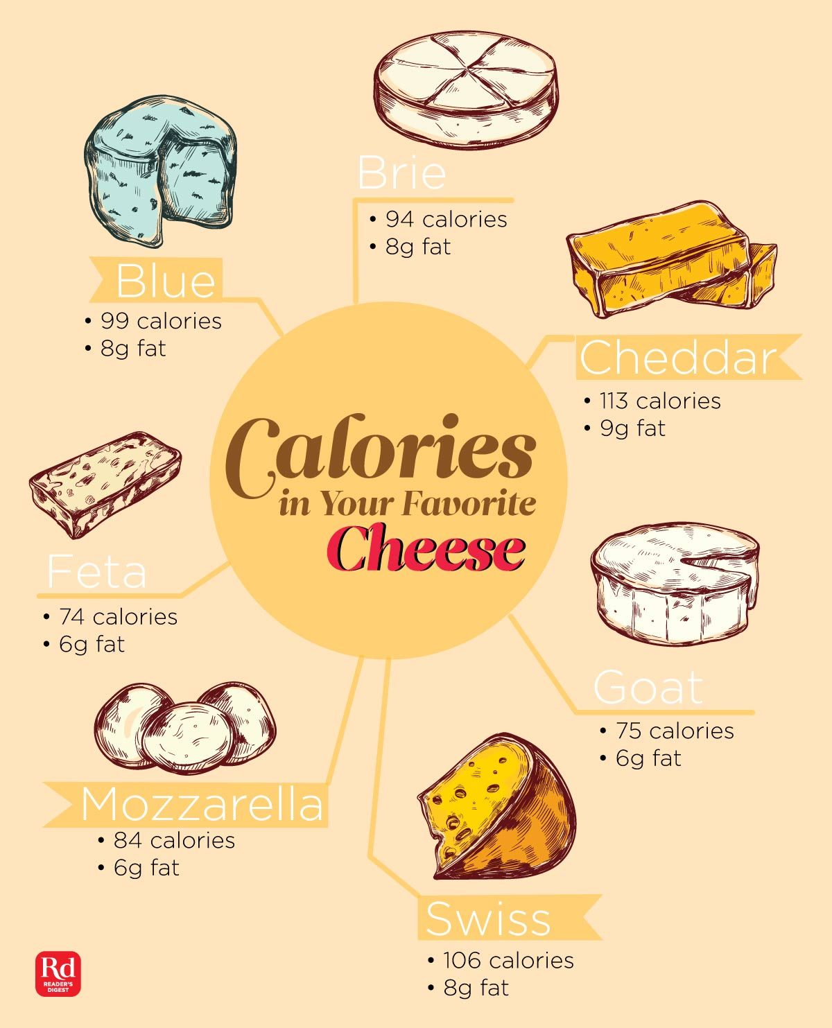 cheese calories - different kinds of cheese