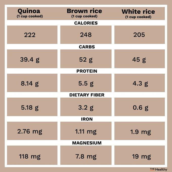 Quinoa Vs Rice Infographic